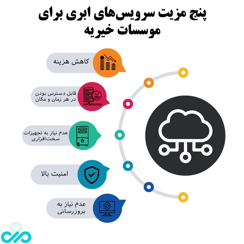 5 مزیت سرویس های ابری برای موسسات خیریه
